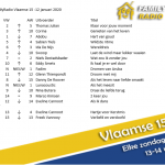 Een nieuwe nummer 1 deze week in onze Vlaamse 15, proficiat aan Thomas Julian!