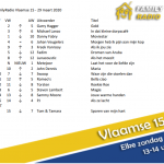 Proficiat aan Garry Hagger, onze nieuwe nummer 1 deze week in de Vlaamse 15! #vlaamse15